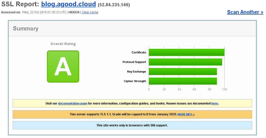 qualys-A-rating-before